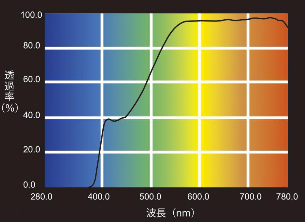 アイケアグラス プレミアムEC-10PC ブルーライトカットグラフ