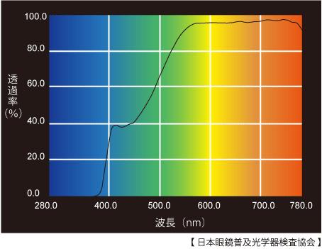 日本眼鏡普及光学器検査協会によるブルーライトカット率のグラフ