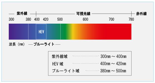 可視光線の中でHEVが最も眼に影響を与えています