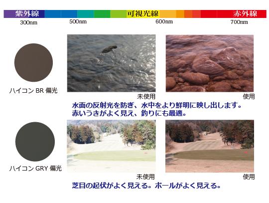 ハイコントラスト偏光レンズは、より鮮やかな視界が得られます。素材は耐衝撃のポリカーボネートを使用。水面の反射光を防ぎ、水中をより鮮明に映し出します。赤いうきがよく見え、釣りに最適です。またゴルフの際は、芝目の起伏が良く見え、ボールもよく見えます。